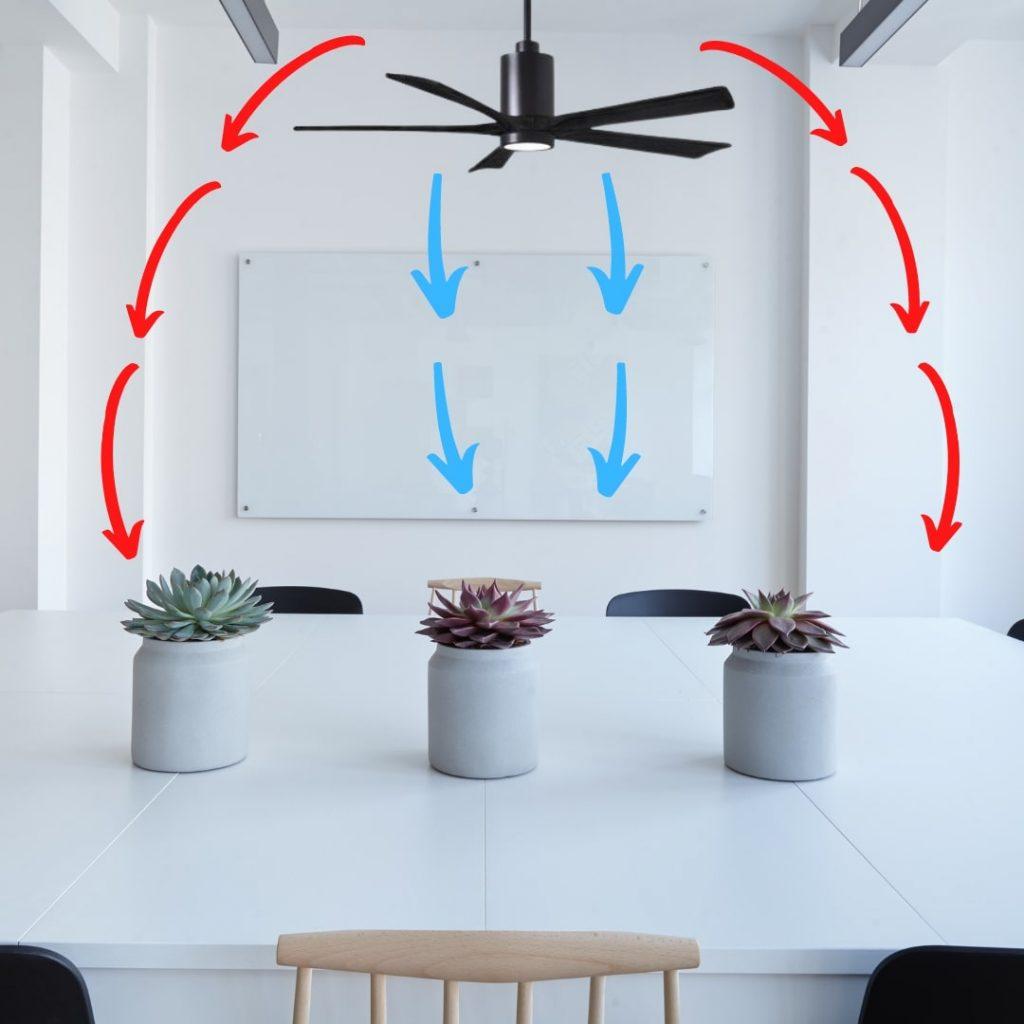 ventilateur de plafond déstratificateur